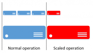 scaled operation